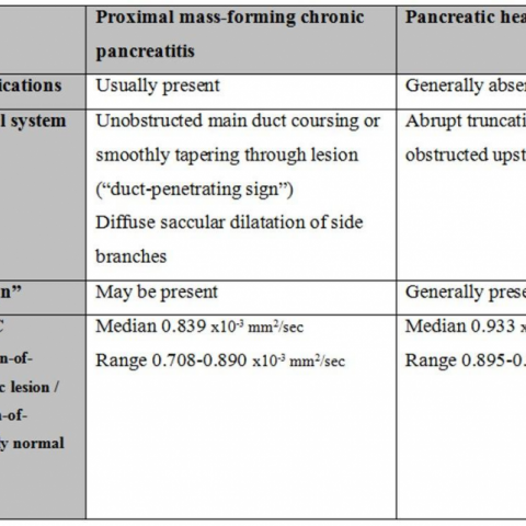 Pancreatic cancer with pancreatitis - Diagnosticul Tumorilor Solide Ale Pancreasului Exocrin(1)